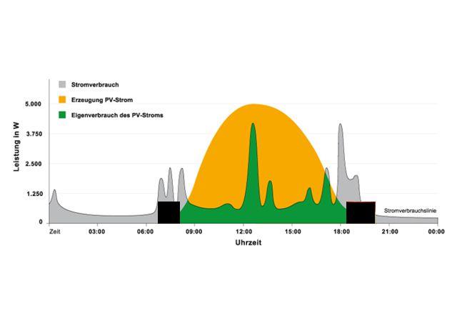 Photovoltaik und BHKW Stromerzeugung ergänzen sich