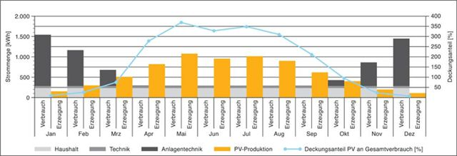 Verlauf der Photovoltaik Stromerzeugung über das Jahr