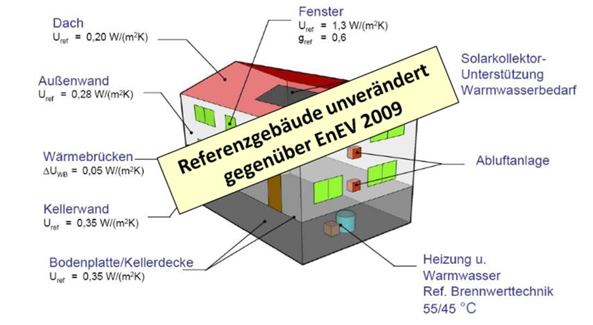 Referenzgebäde für die EnEV 2014