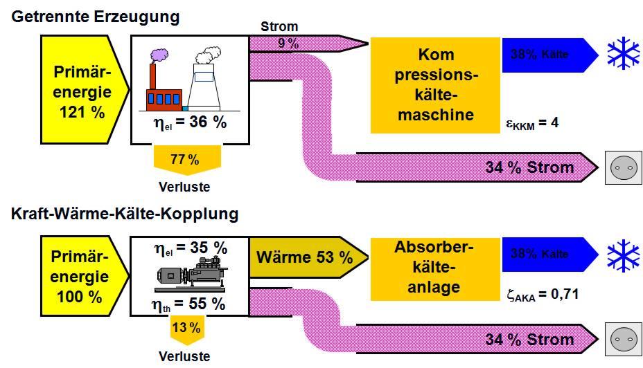 Vergleich Primärerneigie für Kraft-Wärme-Kälte-Kopplung