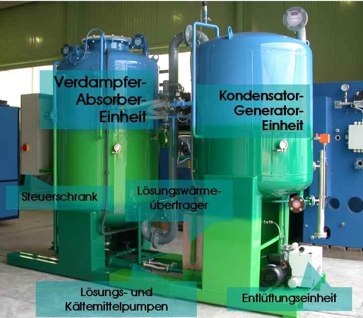 Absorptionskältemaschine Aufbau