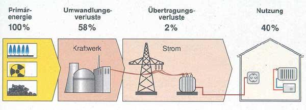 Stromerzeugung mit dem Kraftwerkespark