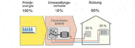 Dezentrale Stromerzeugung bring maximale Wirkungsgrade